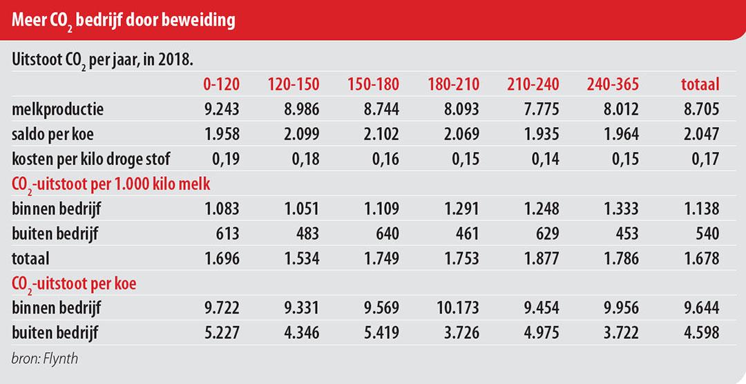 Tabel: Melkvee100plus