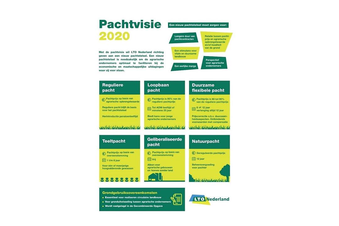 Een schematisch overzicht van de Pachtvisie 2020 van LTO Nederland. - Afbeelding: LTO