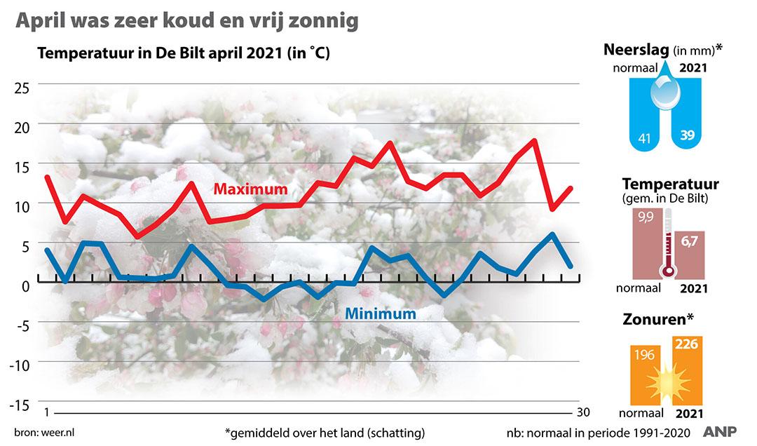 Terugblik op weer in april van weer.nl. - Beeld: ANP